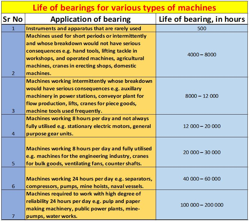 Life of bearing for various types of machines