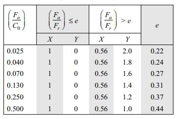 X and Y factor for for single row deep groove ball bearing