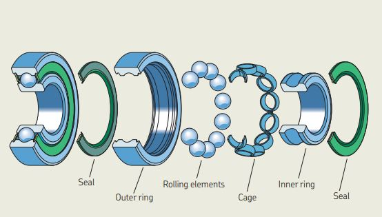 How to Select Right Bearing for your Application | Bearing Selection Guide