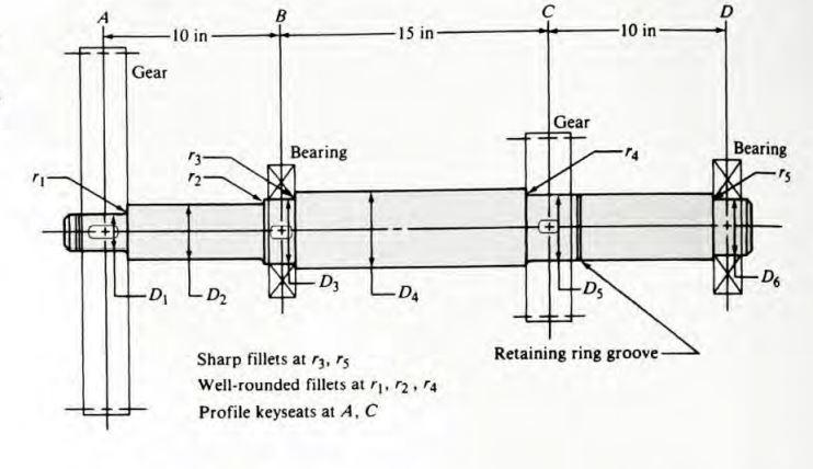 Design of shaft procedure