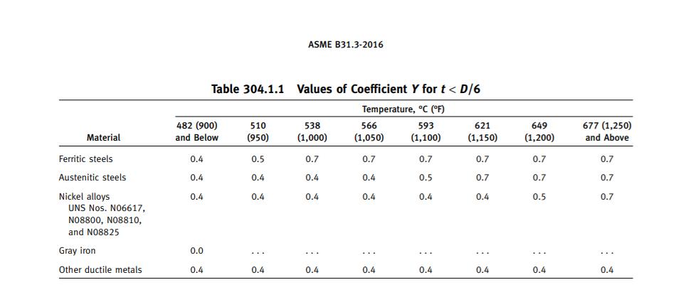 Values of Coefficient Y