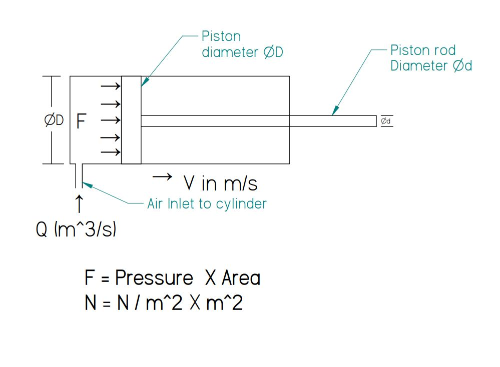 pneumatic cylinder force calculations