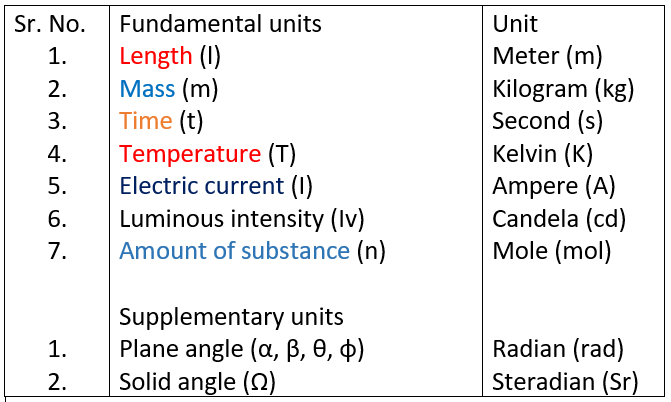 7 Fundamental and supplementary units.